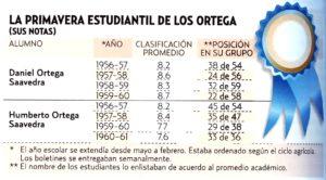 Calificaciones de los hermanos Ortega en el Instituto Pegagógico La LA Salle, desde 1956 hasta 1960.
