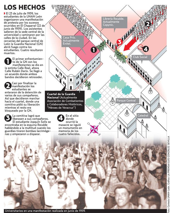 Foto: Cortesía UNAN-León. Gráfico: LA PRENSA/Luis González Sevilla.